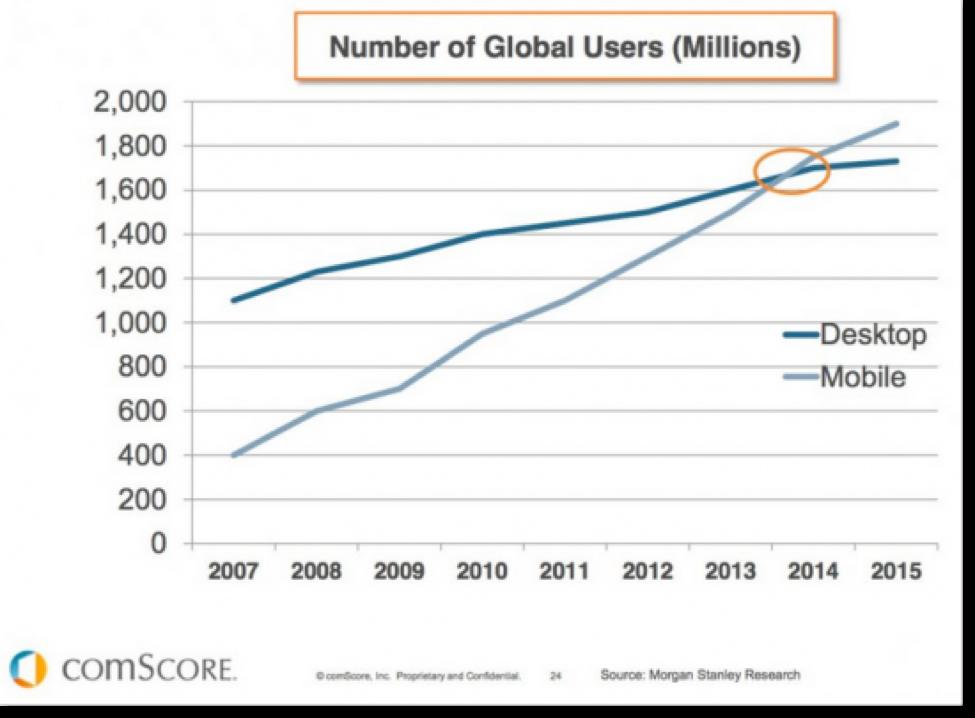 comScore Graph Mobile Users