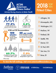 2018 American Fitness Index