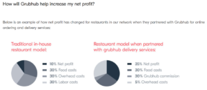 Third-party delivery: Grubhub rates