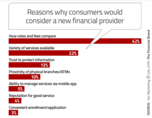 Why consumers would consider a new bank