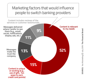 Factors that would influence people to switch banks