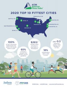 ACSM American Fitness Index